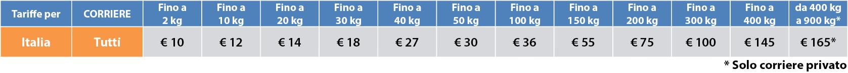 Tabella costi di spedizione per l'Italia